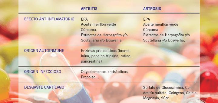 Complementos nutricionales para la artritis y artrosis